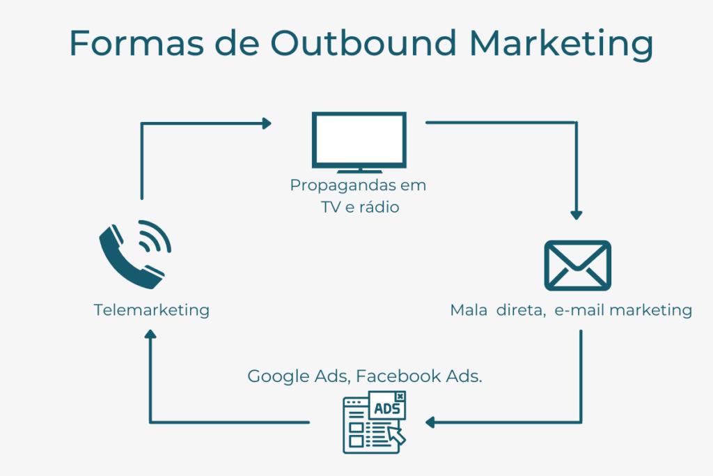 Formas de realizar o Outbound marketing.
